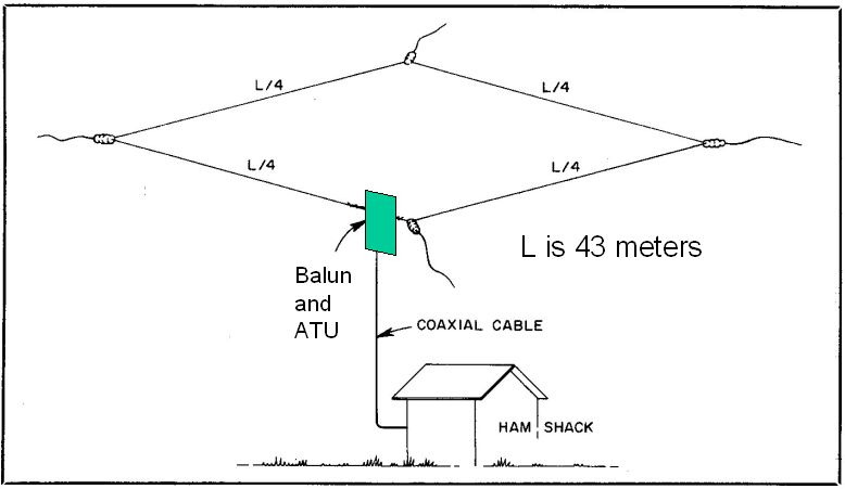 The antenna resonates in the 40 meter band but is usable on the higher bands ...